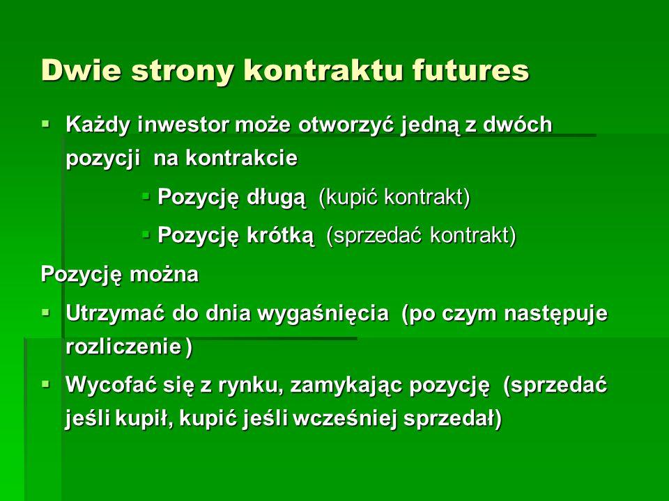 Dwie strony kontraktu futures