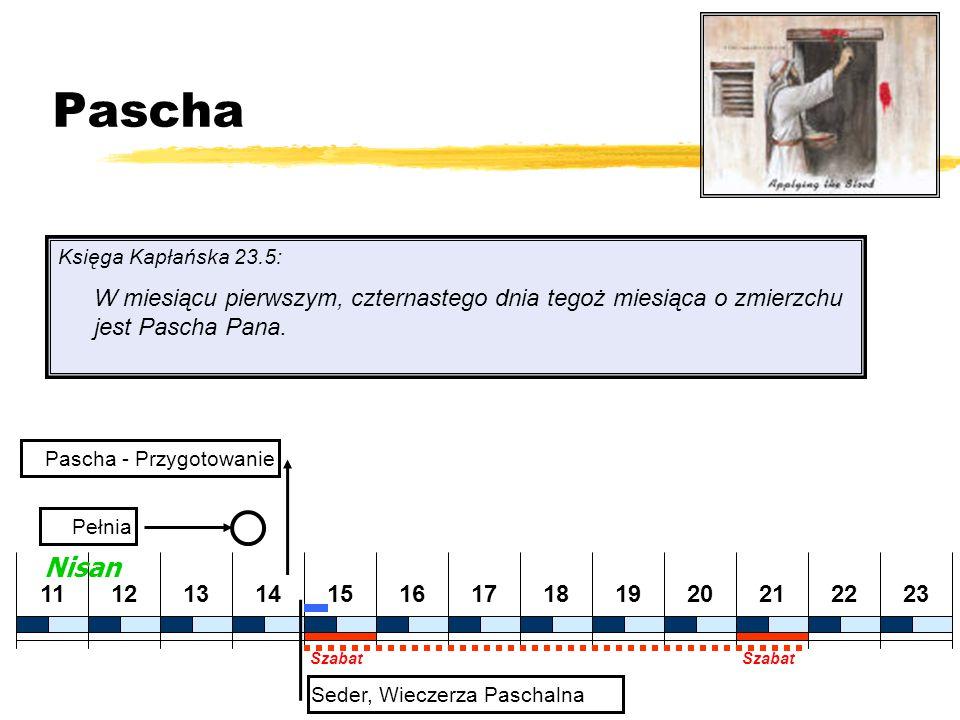 Pascha Księga Kapłańska 23.5: W miesiącu pierwszym, czternastego dnia tegoż miesiąca o zmierzchu jest Pascha Pana.