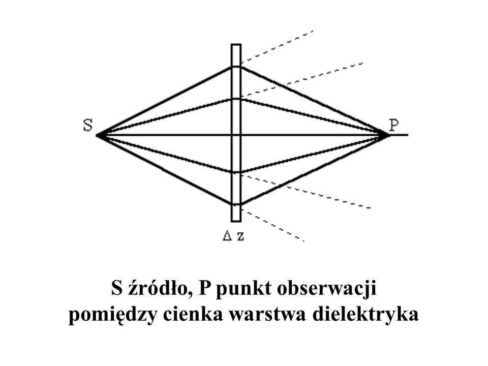 S źródło, P punkt obserwacji pomiędzy cienka warstwa dielektryka