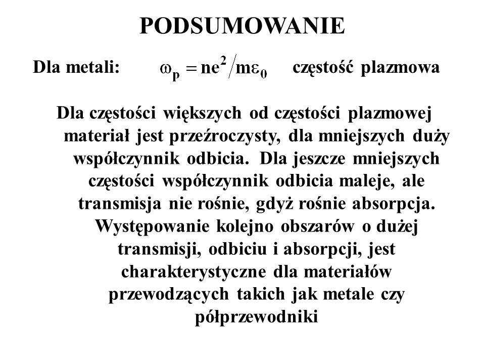 PODSUMOWANIE Dla metali: częstość plazmowa