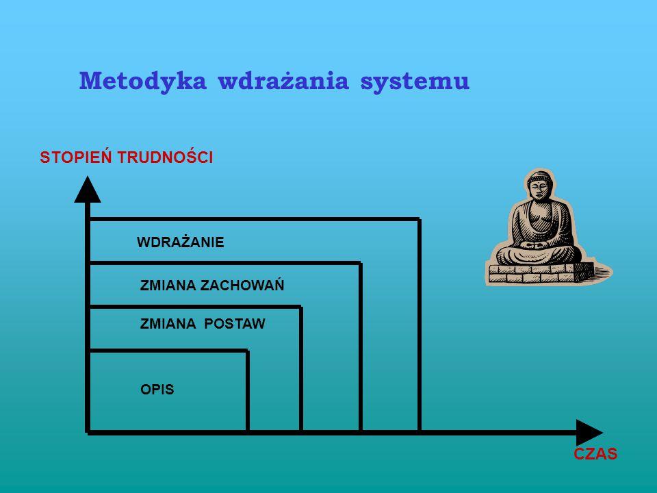 Metodyka wdrażania systemu