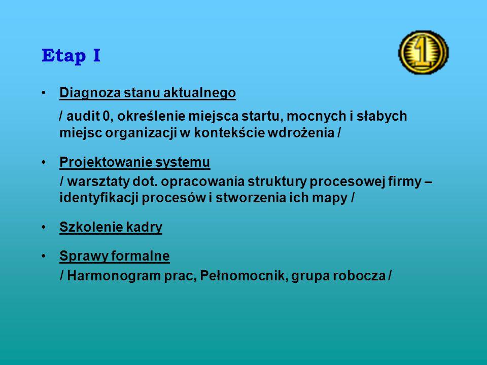 Etap I Diagnoza stanu aktualnego. / audit 0, określenie miejsca startu, mocnych i słabych miejsc organizacji w kontekście wdrożenia /