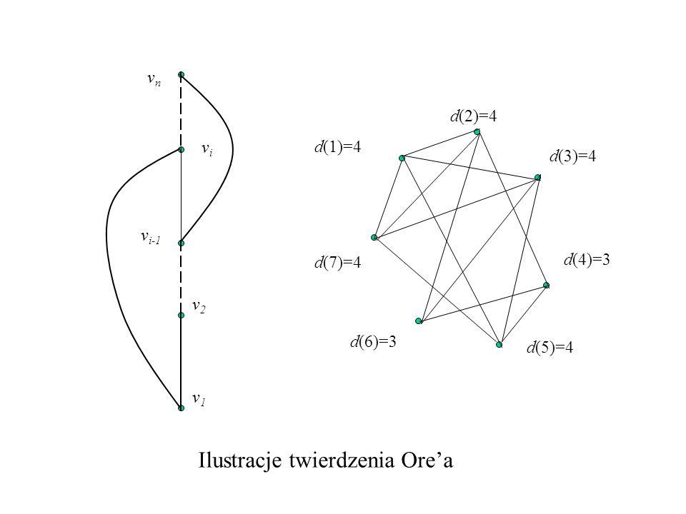 Ilustracje twierdzenia Ore'a