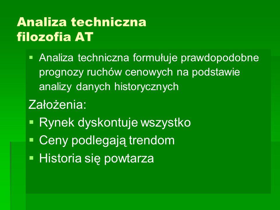 Analiza techniczna filozofia AT