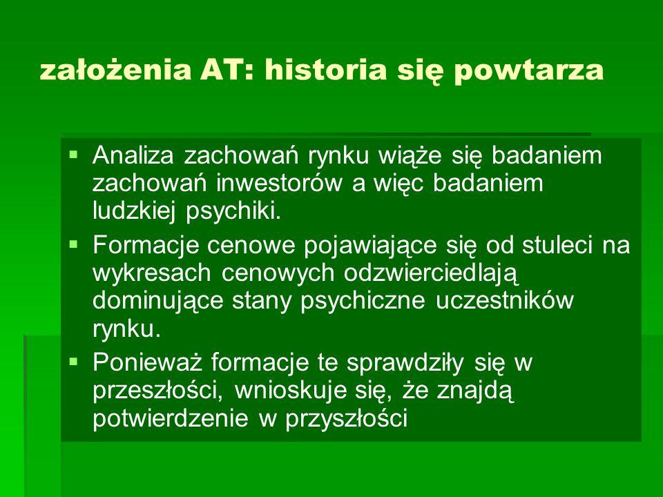 założenia AT: historia się powtarza