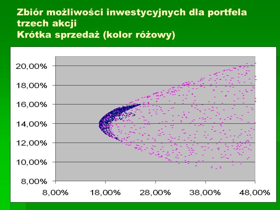 Zbiór możliwości inwestycyjnych dla portfela trzech akcji Krótka sprzedaż (kolor różowy)