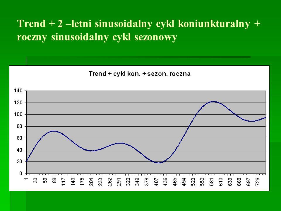 Trend + 2 –letni sinusoidalny cykl koniunkturalny + roczny sinusoidalny cykl sezonowy