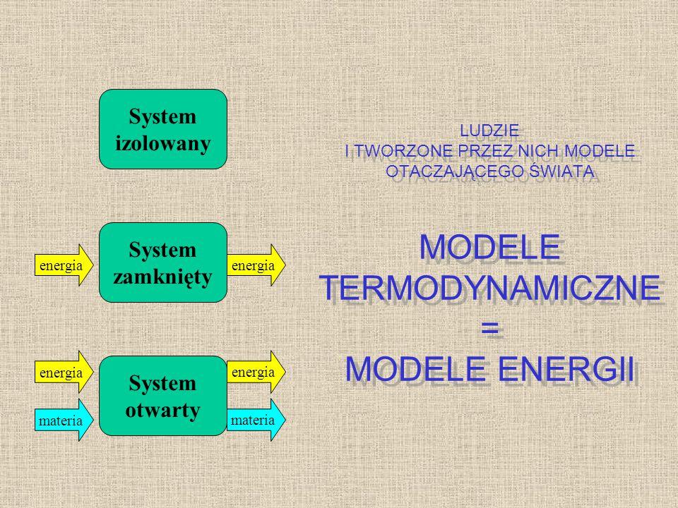 System izolowany System zamknięty System otwarty