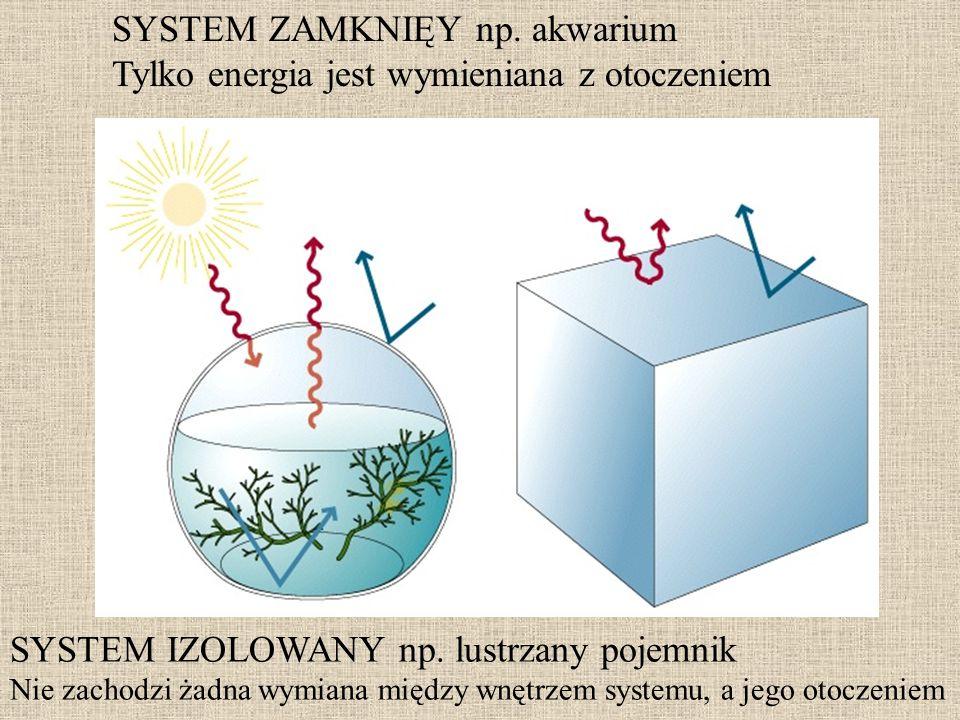 SYSTEM ZAMKNIĘY np. akwarium