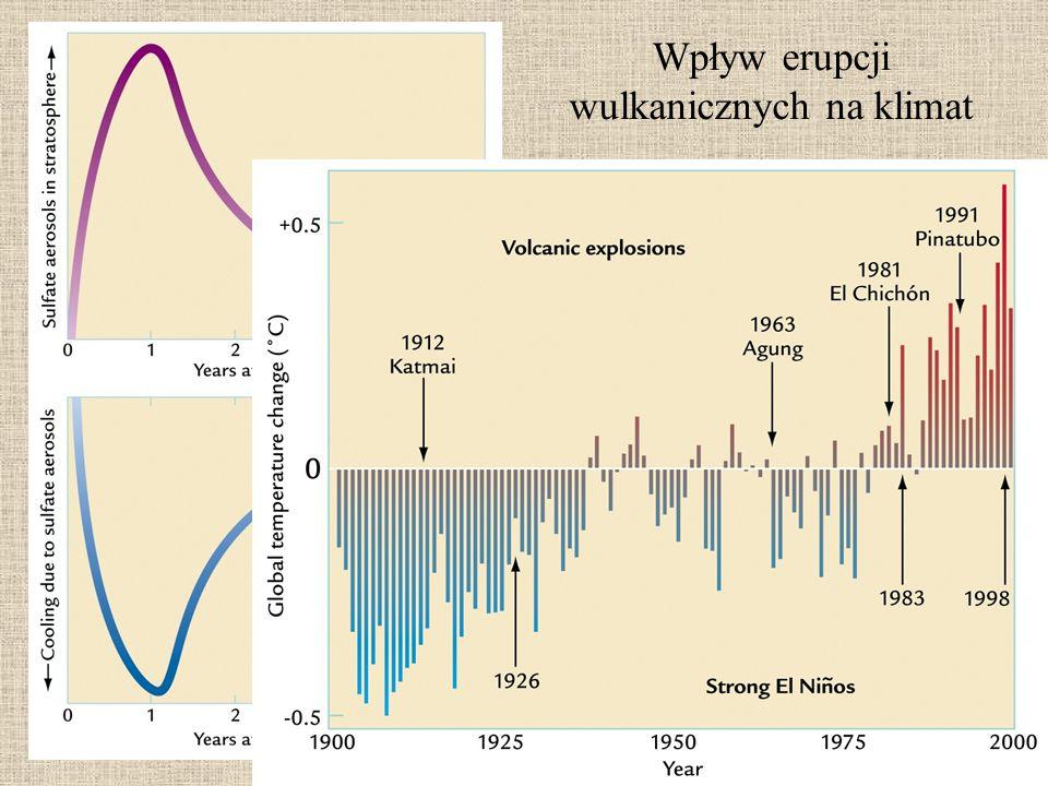 Wpływ erupcji wulkanicznych na klimat