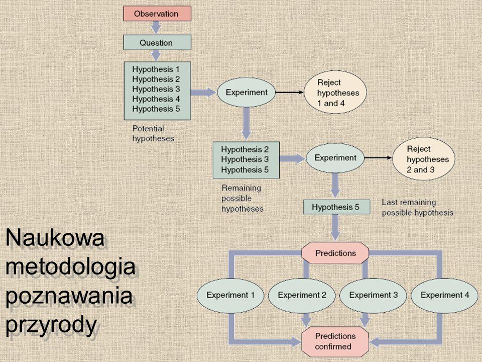 Naukowa metodologia poznawania przyrody