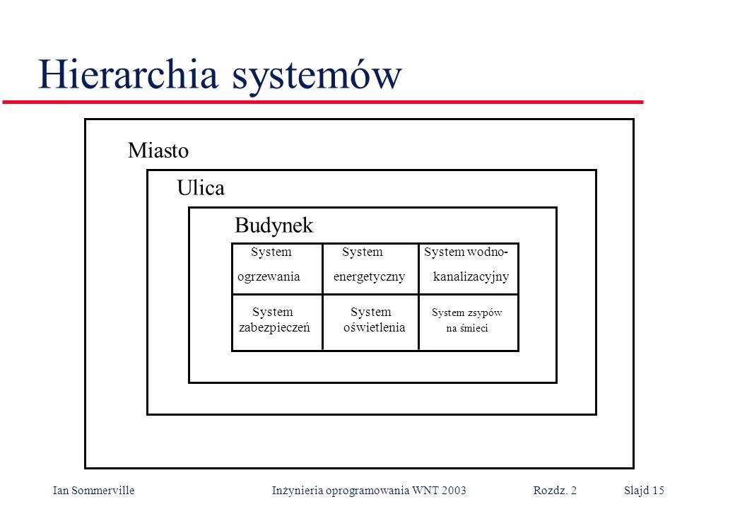 Hierarchia systemów Miasto Ulica Budynek System System System wodno-