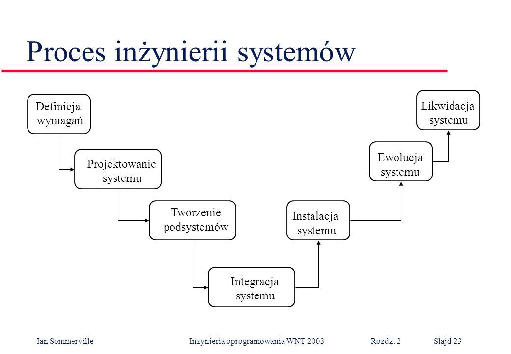 Proces inżynierii systemów