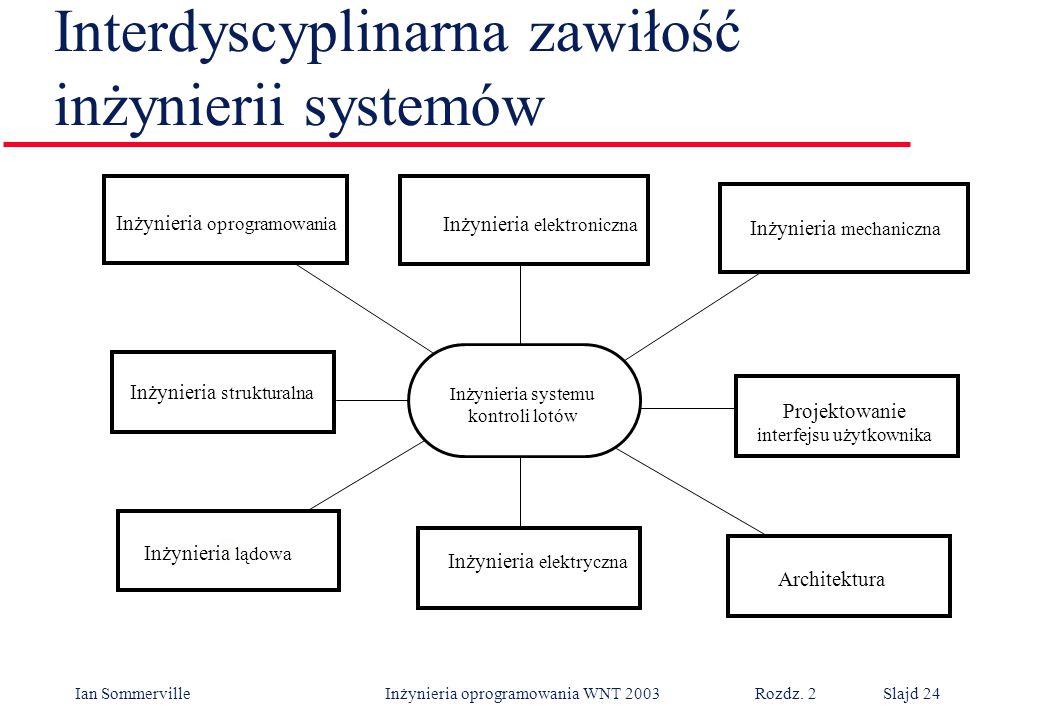 Interdyscyplinarna zawiłość inżynierii systemów