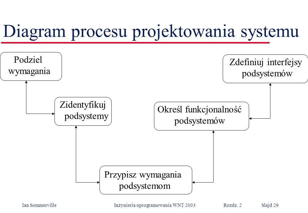 Diagram procesu projektowania systemu