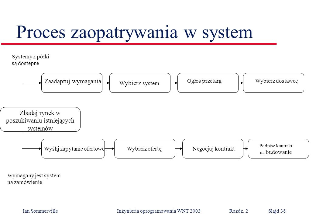 Proces zaopatrywania w system