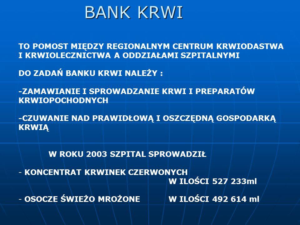 BANK KRWI TO POMOST MIĘDZY REGIONALNYM CENTRUM KRWIODASTWA I KRWIOLECZNICTWA A ODDZIAŁAMI SZPITALNYMI.
