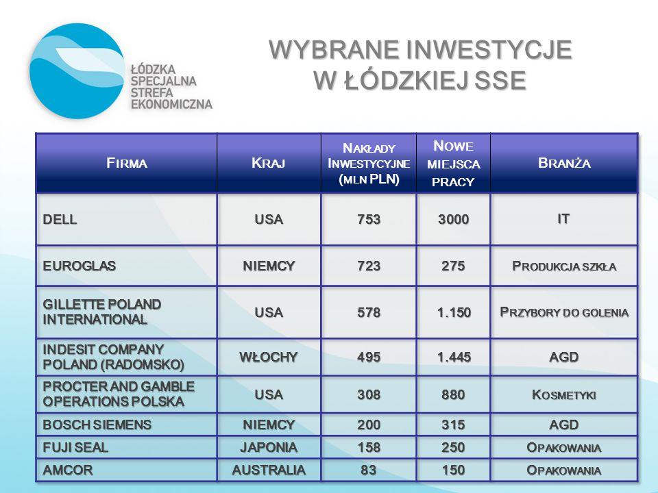 WYBRANE INWESTYCJE W ŁÓDZKIEJ SSE Nakłady Inwestycyjne (mln PLN)