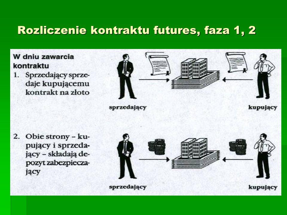 Rozliczenie kontraktu futures, faza 1, 2