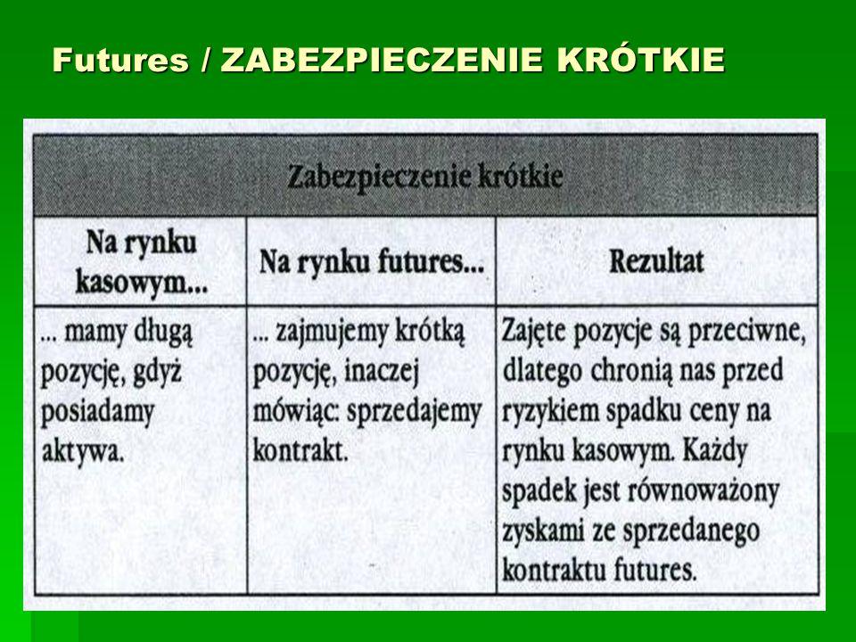 Futures / ZABEZPIECZENIE KRÓTKIE