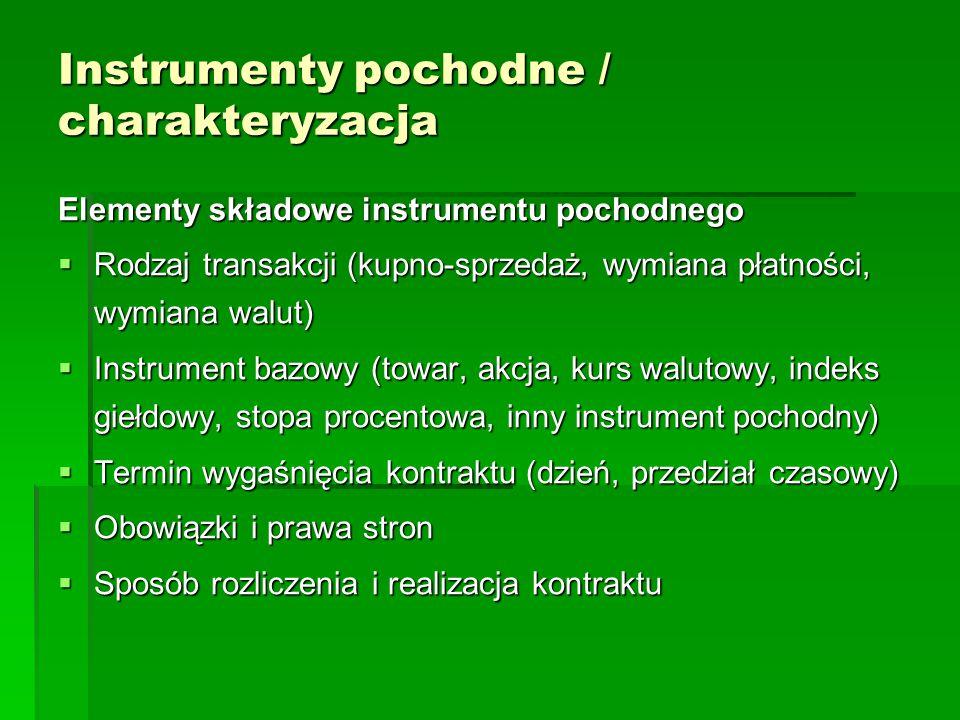 Instrumenty pochodne / charakteryzacja