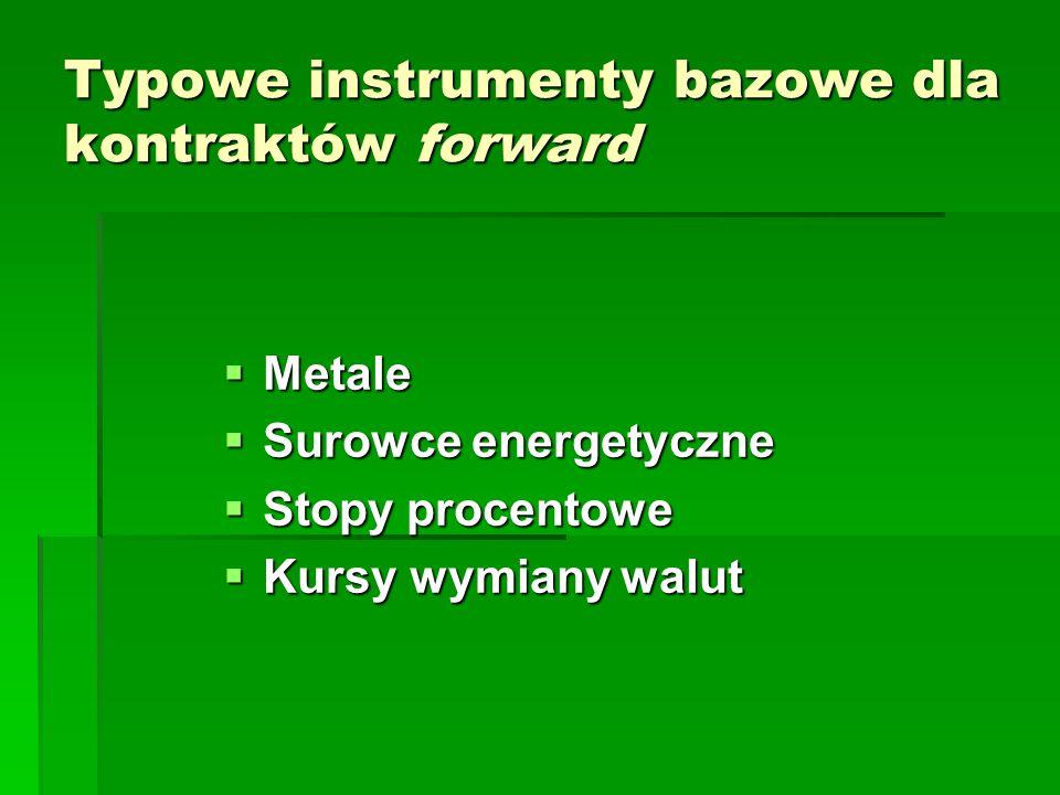 Typowe instrumenty bazowe dla kontraktów forward