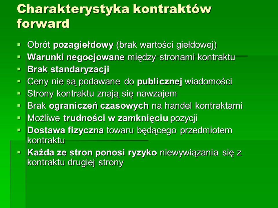 Charakterystyka kontraktów forward