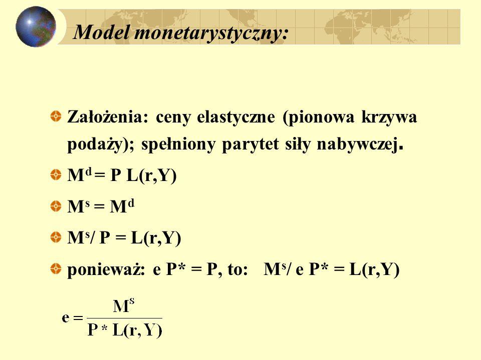 Model monetarystyczny: