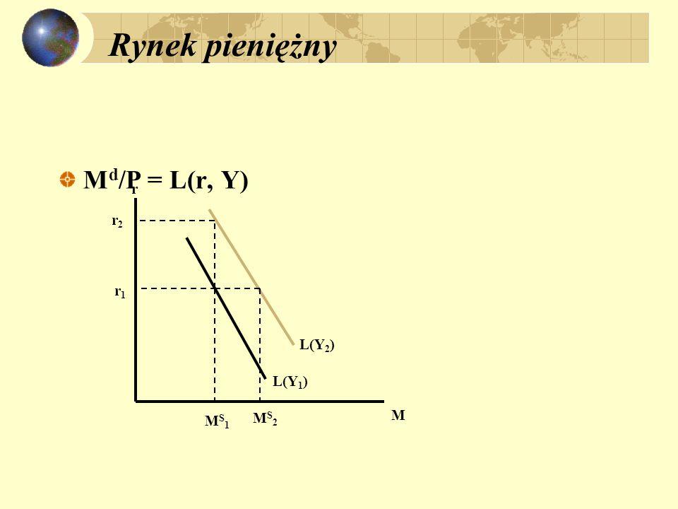 Rynek pieniężny Md/P = L(r, Y) r r2 r1 L(Y2) L(Y1) MS1 MS2 M