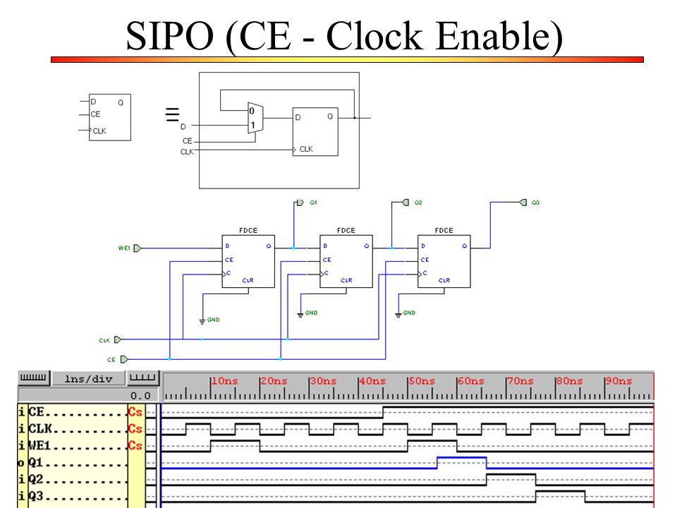 SIPO (CE - Clock Enable)