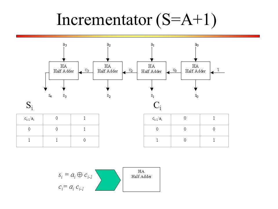 Incrementator (S=A+1) Si Ci si = ai  ci-1 ci= ai ci-1 ci-1\ai 1