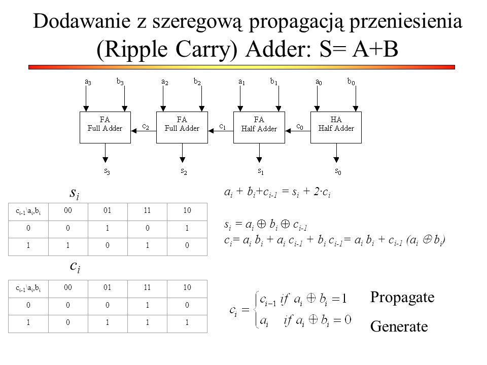 Dodawanie z szeregową propagacją przeniesienia (Ripple Carry) Adder: S= A+B