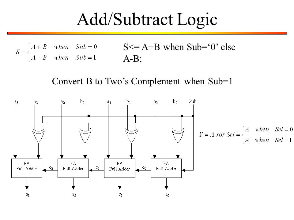Add/Subtract Logic S<= A+B when Sub='0' else A-B;