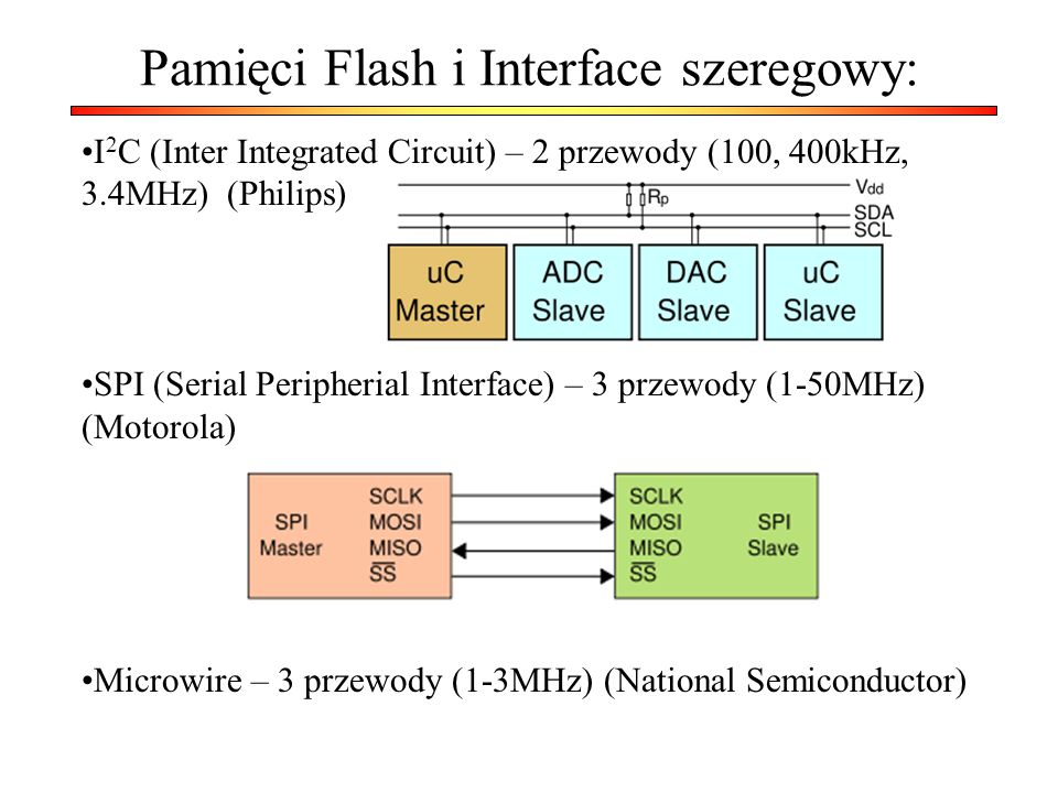 Pamięci Flash i Interface szeregowy: