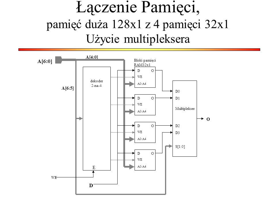 Łączenie Pamięci, pamięć duża 128x1 z 4 pamięci 32x1 Użycie multipleksera