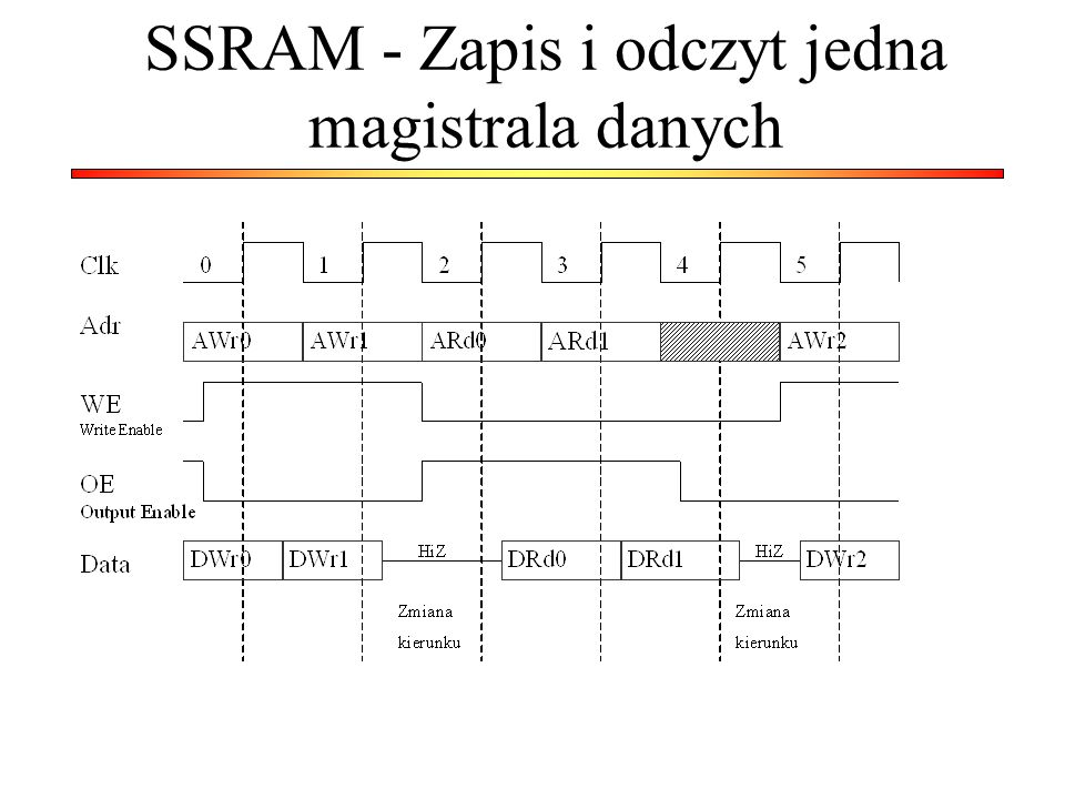 SSRAM - Zapis i odczyt jedna magistrala danych