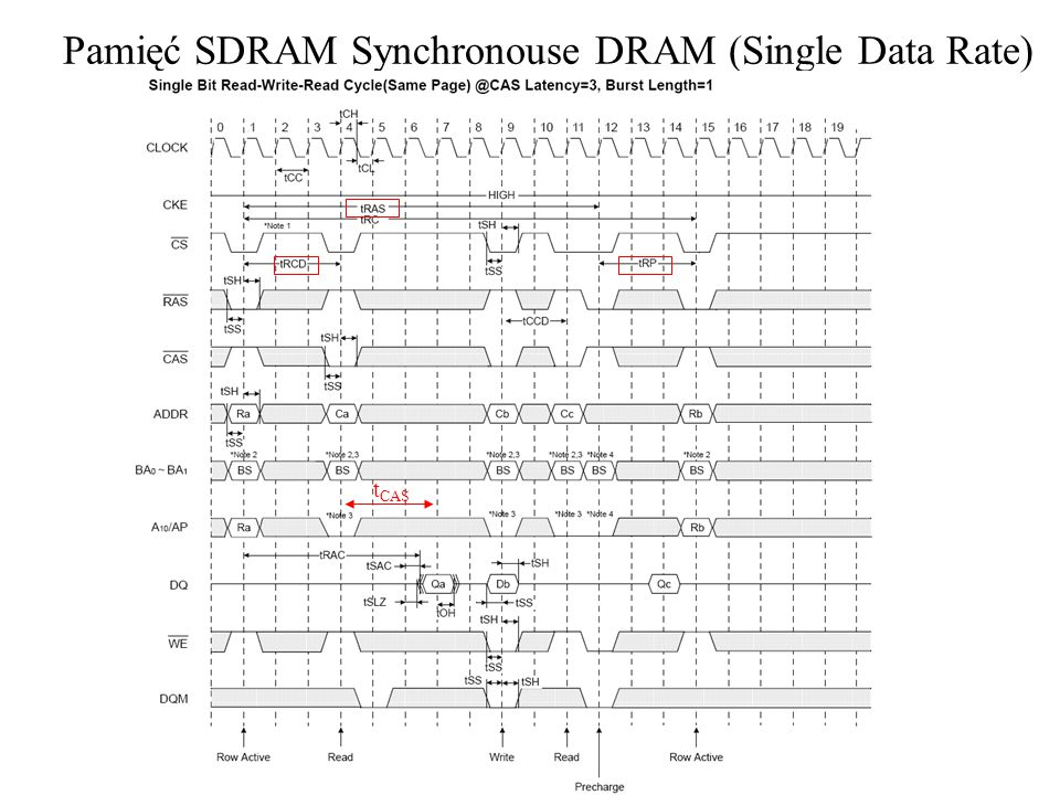Pamięć SDRAM Synchronouse DRAM (Single Data Rate)