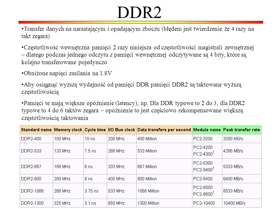 DDR2 Transfer danych na narastającym i opadającym zboczu (błędem jest twierdzenie że 4 razy na takt zegara)
