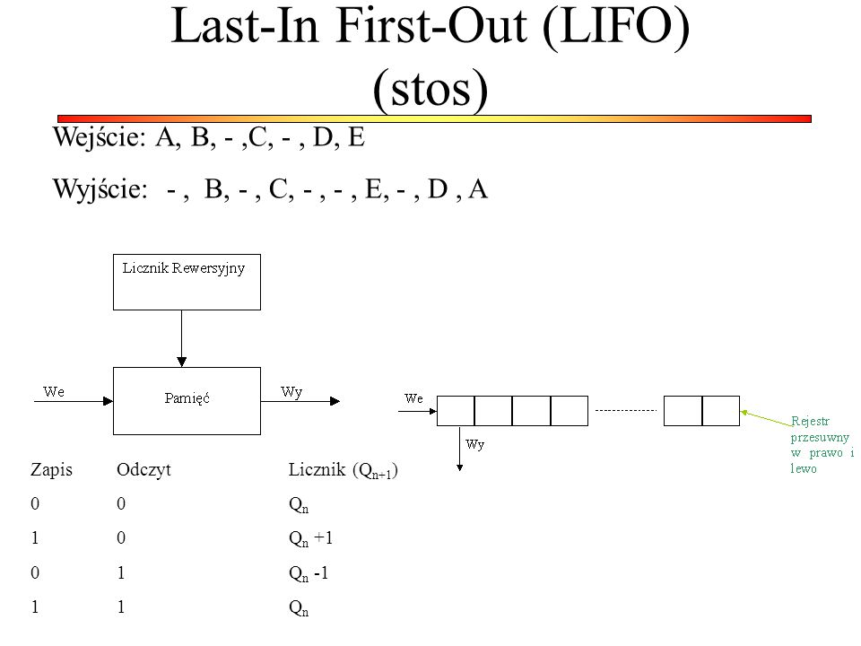 Last-In First-Out (LIFO) (stos)