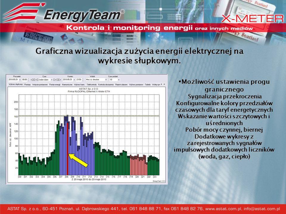 Graficzna wizualizacja zużycia energii elektrycznej na wykresie słupkowym.