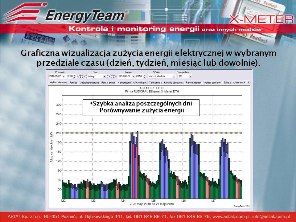 Szybka analiza poszczególnych dni Porównywanie zużycia energii