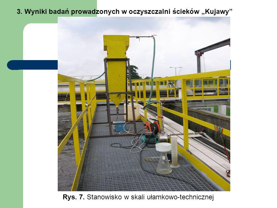 """3. Wyniki badań prowadzonych w oczyszczalni ścieków """"Kujawy"""