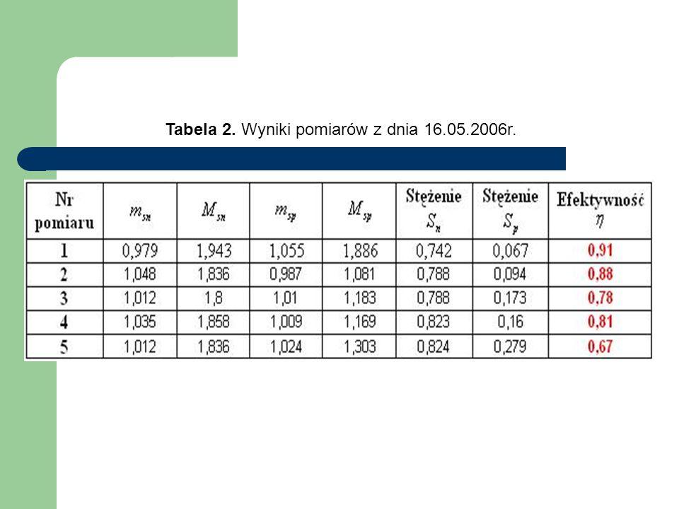 Tabela 2. Wyniki pomiarów z dnia 16.05.2006r.