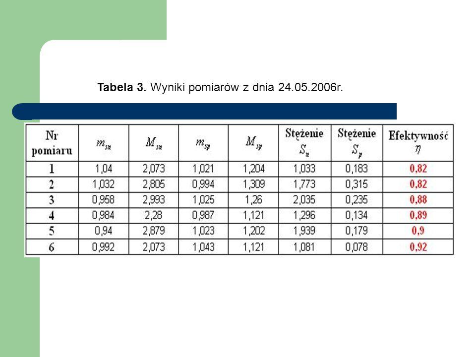 Tabela 3. Wyniki pomiarów z dnia 24.05.2006r.