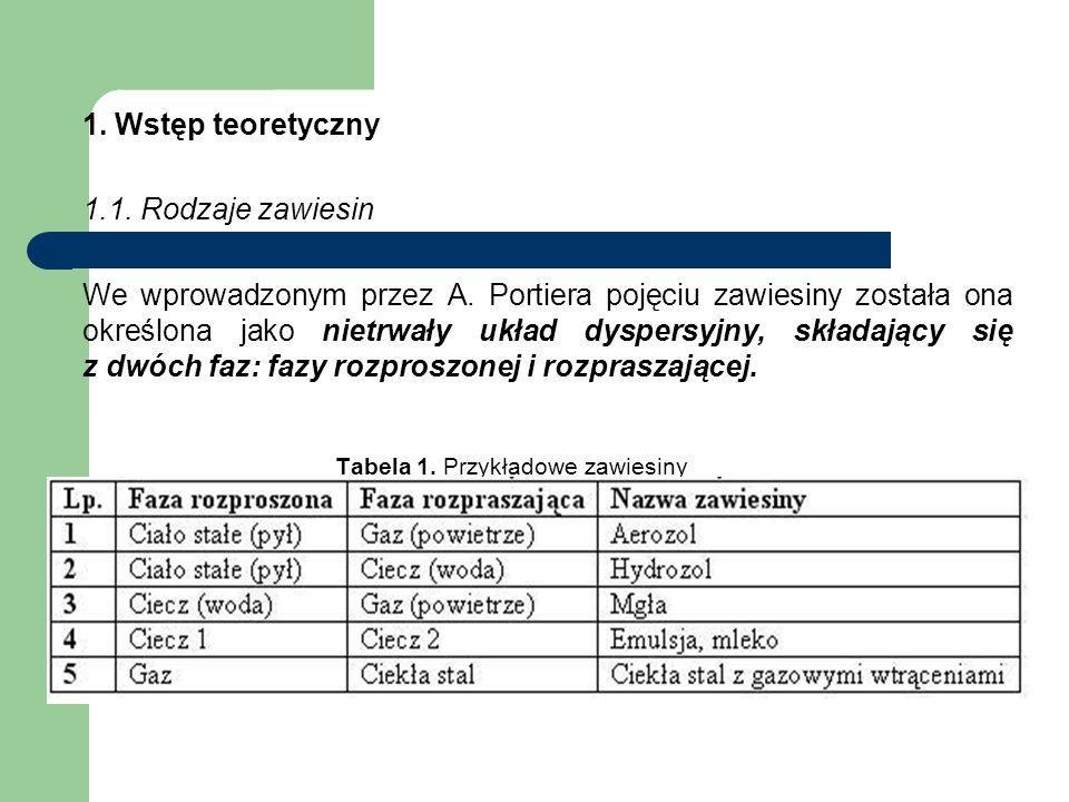 Tabela 1. Przykładowe zawiesiny