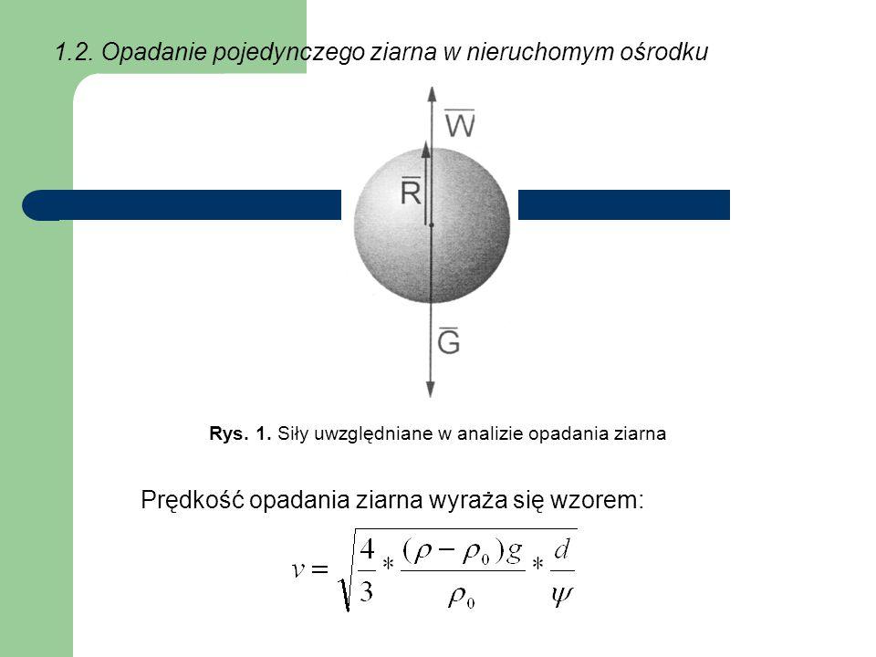 Rys. 1. Siły uwzględniane w analizie opadania ziarna