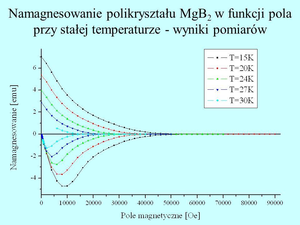 Namagnesowanie polikryształu MgB2 w funkcji pola przy stałej temperaturze - wyniki pomiarów
