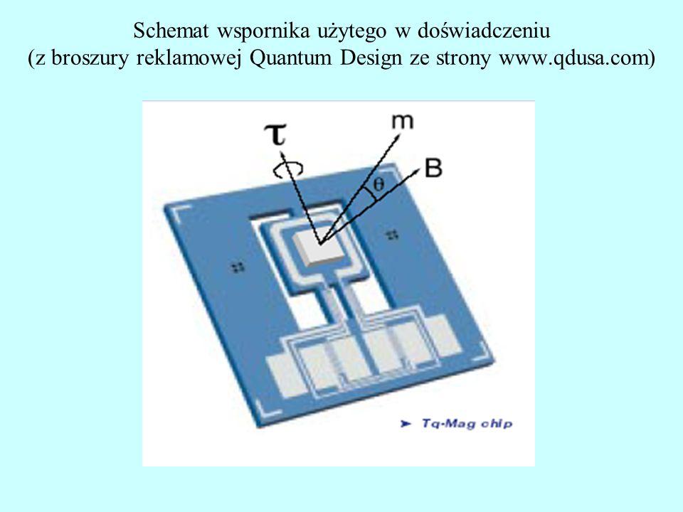 Schemat wspornika użytego w doświadczeniu (z broszury reklamowej Quantum Design ze strony www.qdusa.com)