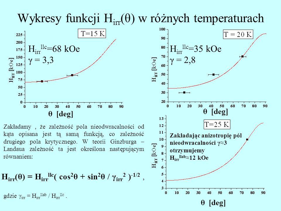 Wykresy funkcji Hirr(θ) w różnych temperaturach