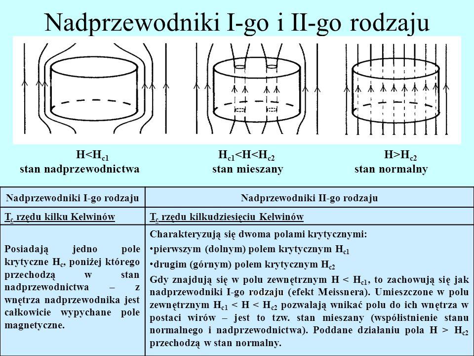 Nadprzewodniki I-go i II-go rodzaju